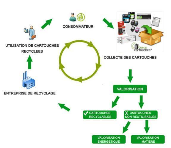 Circuit du recyclage des cartouches d'encre